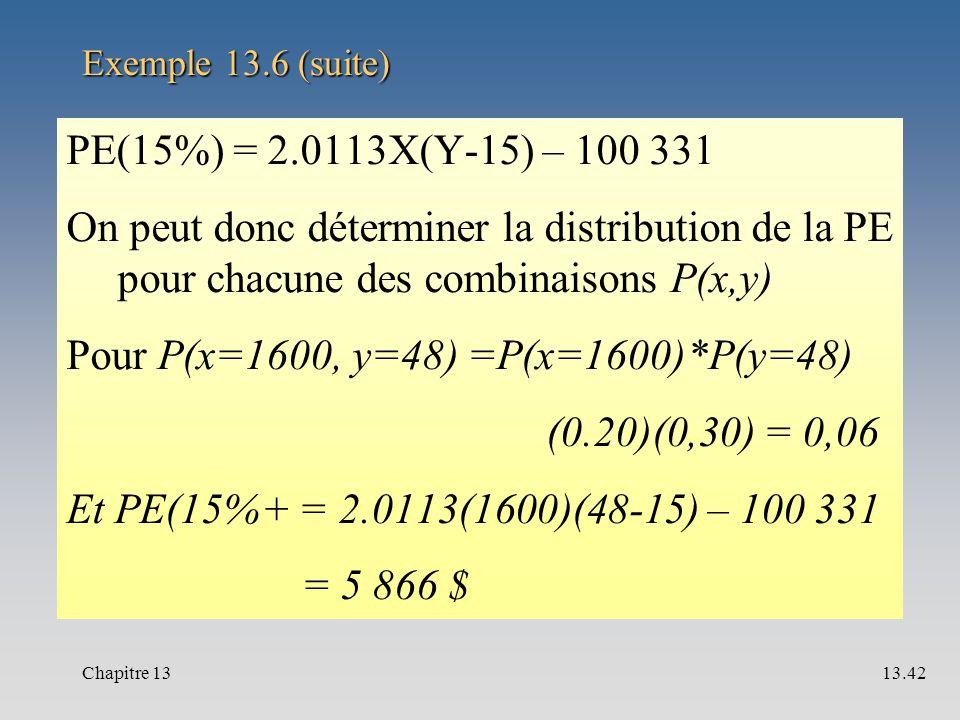 Exemple 13.6 (suite) PE(15%) = 2.0113X(Y-15) – 100 331 On peut donc déterminer la distribution de la PE pour chacune des combinaisons P(x,y) Pour P(x=1600, y=48) =P(x=1600)*P(y=48) (0.20)(0,30) = 0,06 Et PE(15%+ = 2.0113(1600)(48-15) – 100 331 = 5 866 $ Chapitre 1313.42