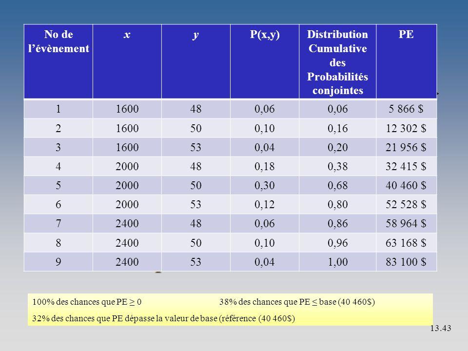 Exemple 13.6 No de l'évènement xyP(x,y)Distribution Cumulative des Probabilités conjointes PE 11600480,06 5 866 $ 21600500,100,1612 302 $ 31600530,040