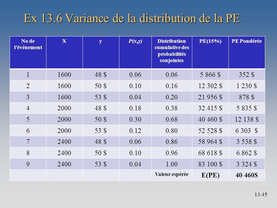 Ex 13.6 Variance de la distribution de la PE No de l'évènement XyP(x,y)Distribution cumulative des probabilités conjointes PE(15%)PE Pondérée 1160048