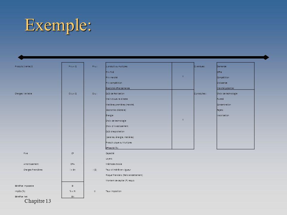 Exemple: Chapitre 13 Produits (Vente) $PVu x QPVu :1 produit ou multiples X Q vendues:Demande Prix fixéOffre Prix marchéCompétition Prix compétitionCr