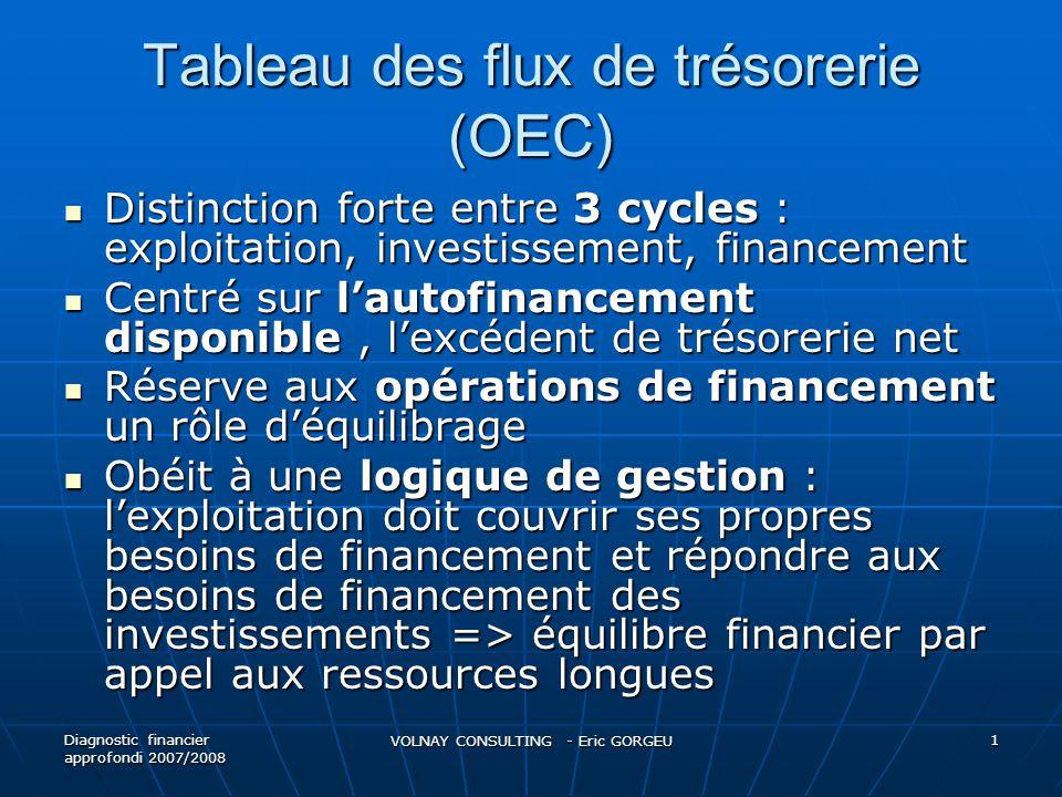Diagnostic financier approfondi 2007/2008 VOLNAY CONSULTING - Eric GORGEU 2
