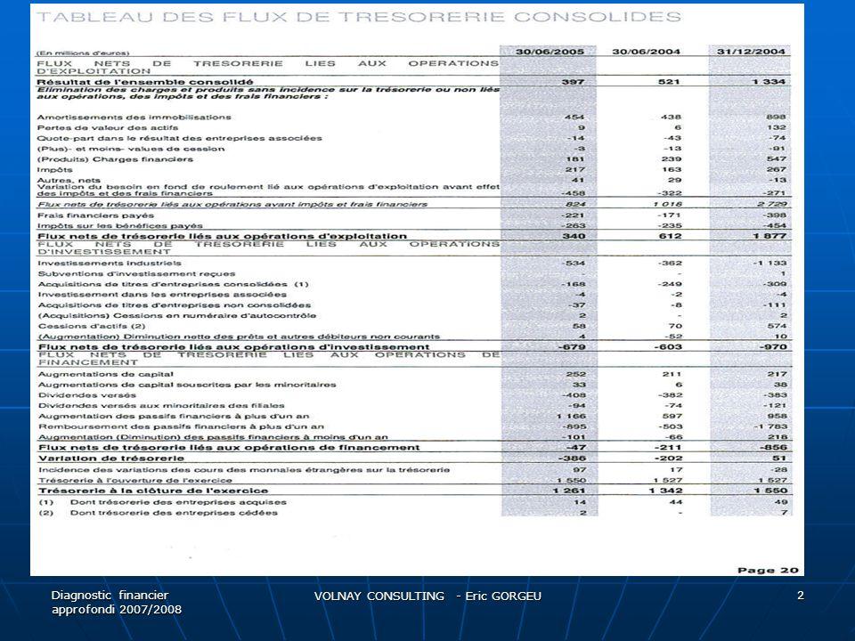 Reclassements : difficultés particulières  Multiplication des financements hybrides: OBSA, OCA, ORA  Ventilation du poste « Autres fonds propres » = part capitaux propres vs dettes financières  Impact de 3 paramètres : 1) Nombre d'actions offertes par obligations 2) Sensibilité du prix de l'option par rapport à la volatilité du sous-jacent 3) Coefficient de probabilité de conversion Diagnostic financier approfondi 2007/2008 VOLNAY CONSULTING - Eric GORGEU 23