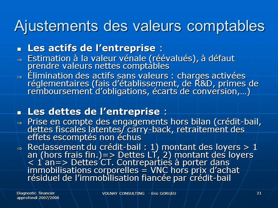 Ajustements des valeurs comptables  Les actifs de l'entreprise :  Estimation à la valeur vénale (réévalués), à défaut prendre valeurs nettes comptables  Élimination des actifs sans valeurs : charges activées réglementaires (fais d'établissement, de R&D, primes de remboursement d'obligations, écarts de conversion,…)  Les dettes de l'entreprise :  Prise en compte des engagements hors bilan (crédit-bail, dettes fiscales latentes/ carry-back, retraitement des effets escomptés non échus  Reclassement du crédit-bail : 1) montant des loyers > 1 an (hors frais fin.)=> Dettes LT, 2) montant des loyers Dettes CT.