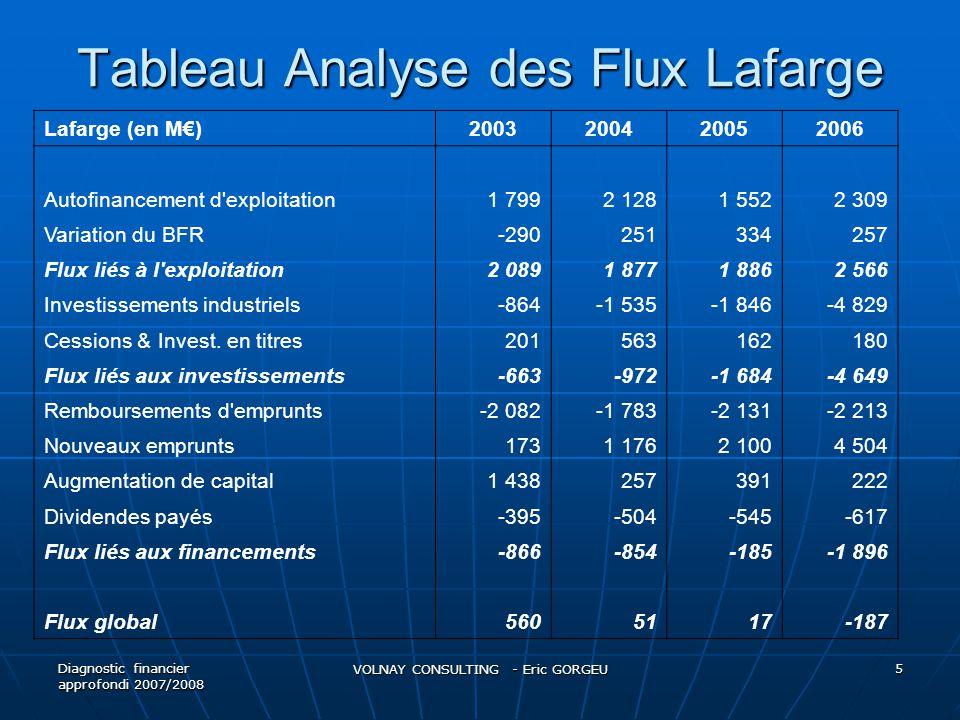 Tableau Analyse des Flux Lafarge Lafarge (en M€)2003200420052006 Autofinancement d exploitation1 7992 1281 5522 309 Variation du BFR-290251334257 Flux liés à l exploitation2 0891 8771 8862 566 Investissements industriels-864-1 535-1 846-4 829 Cessions & Invest.