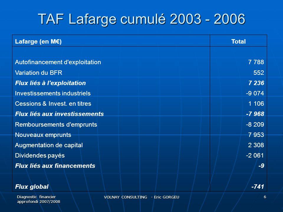 TAF Lafarge cumulé  Maintien d'un haut niveau d'investissements industriels chaque année, en moyenne 1,6 M€ (sauf en 2006)  OPA sur des concurrents pour maintenir le leadership  Les flux liés à l'exploitation couvrent les besoins des flux liés à l'investissement mais ne suffisent pas à payer les dividendes  Les flux liés aux financements servent à équilibrer les 2 niveaux de flux précédents.