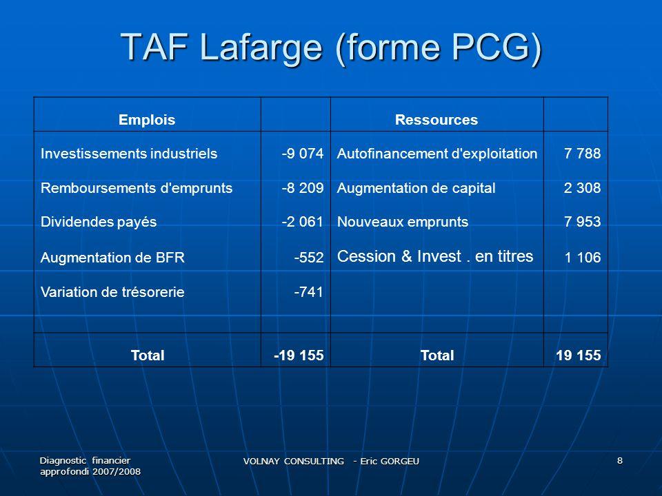 III) Analyse de la structure financière A) Patrimoniale B) Fonctionnelle C) Pool de fonds Diagnostic financier approfondi 2007/2008 VOLNAY CONSULTING - Eric GORGEU 9