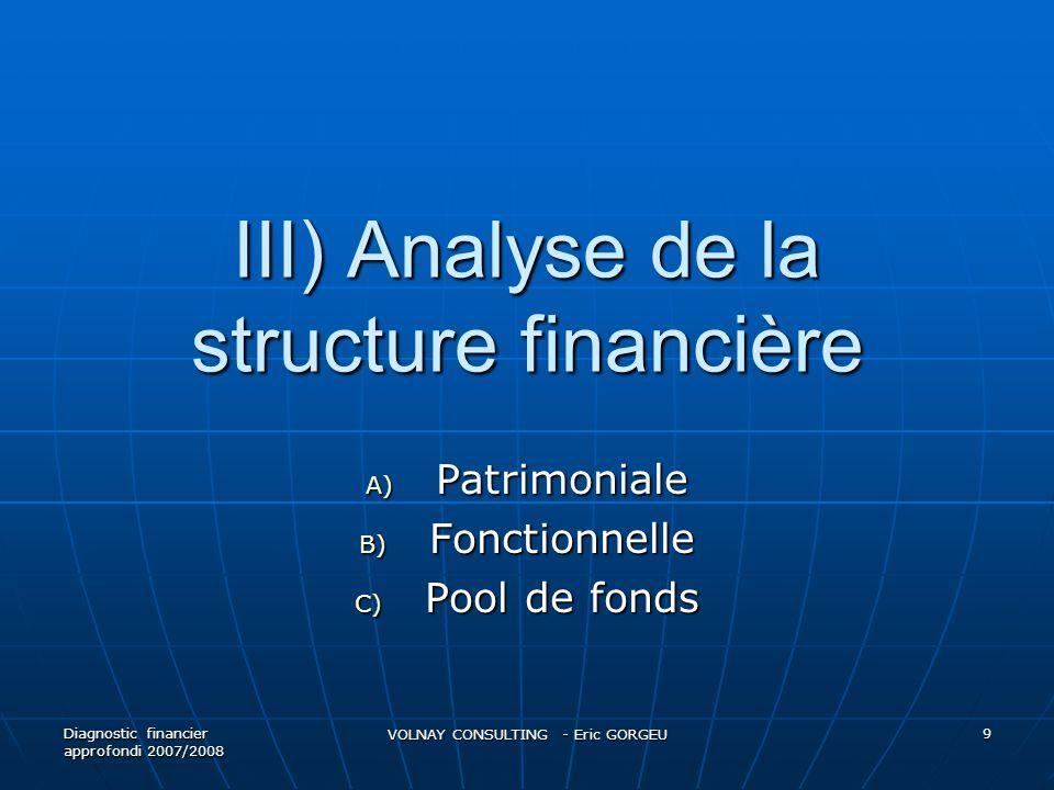 Construction du bilan patrimonial Diagnostic financier approfondi 2007/2008 VOLNAY CONSULTING - Eric GORGEU 20 Classement selon degré de liquidité et d'exigibilité ACTIFPASSIF Actifs à LT (+ 1 an) (hors actifs sans valeur) Immobilisations en valeur nette Actifs à CT (- 1an) -stocks -créances -disponibilités Capitaux propres (après déduction des actifs sans valeur) Dettes MLT (+ 1 an) Dettes CT (- 1 an)