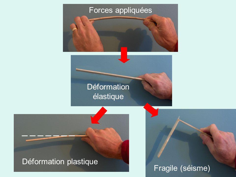 Forces appliquées Déformation élastique Fragile (séisme) Déformation plastique