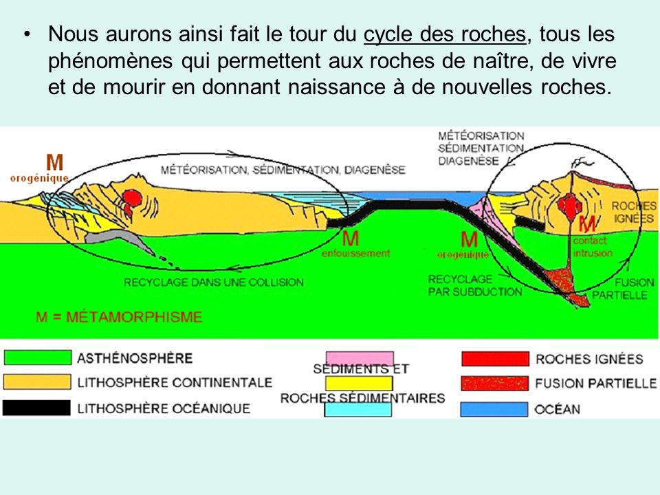 •Nous aurons ainsi fait le tour du cycle des roches, tous les phénomènes qui permettent aux roches de naître, de vivre et de mourir en donnant naissan