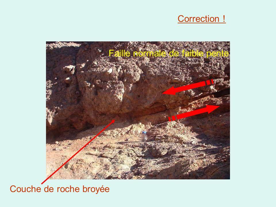 Couche de roche broyée Faille normale de faible pente Correction !