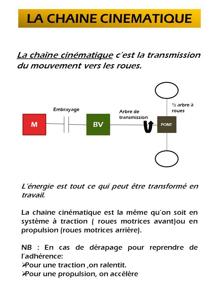 LA CHAINE CINEMATIQUE La chaîne cinématique c'est la transmission du mouvement vers les roues. MBV PONT Embrayage Arbre de transmission ½ arbre à roue