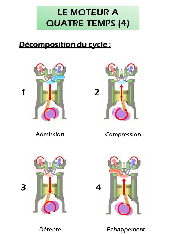 AdmissionCompression 12 34 DétenteEchappement LE MOTEUR A QUATRE TEMPS (4) Décomposition du cycle :