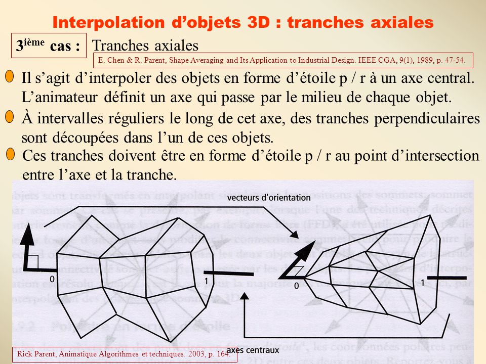 12 Interpolation d'objets 3D : tranches axiales 3 ième cas : Tranches axiales E. Chen & R. Parent, Shape Averaging and Its Application to Industrial D