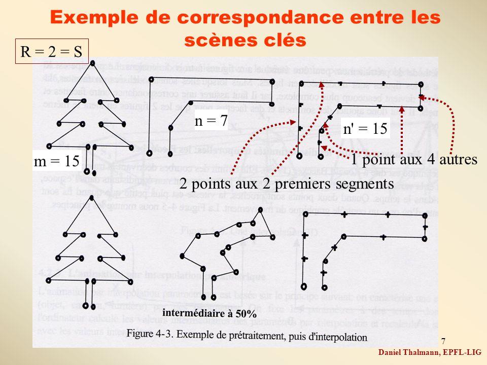 7 Exemple de correspondance entre les scènes clés Daniel Thalmann, EPFL-LIG n = 7 m = 15 n' = 15 R = 2 = S 2 points aux 2 premiers segments 1 point au