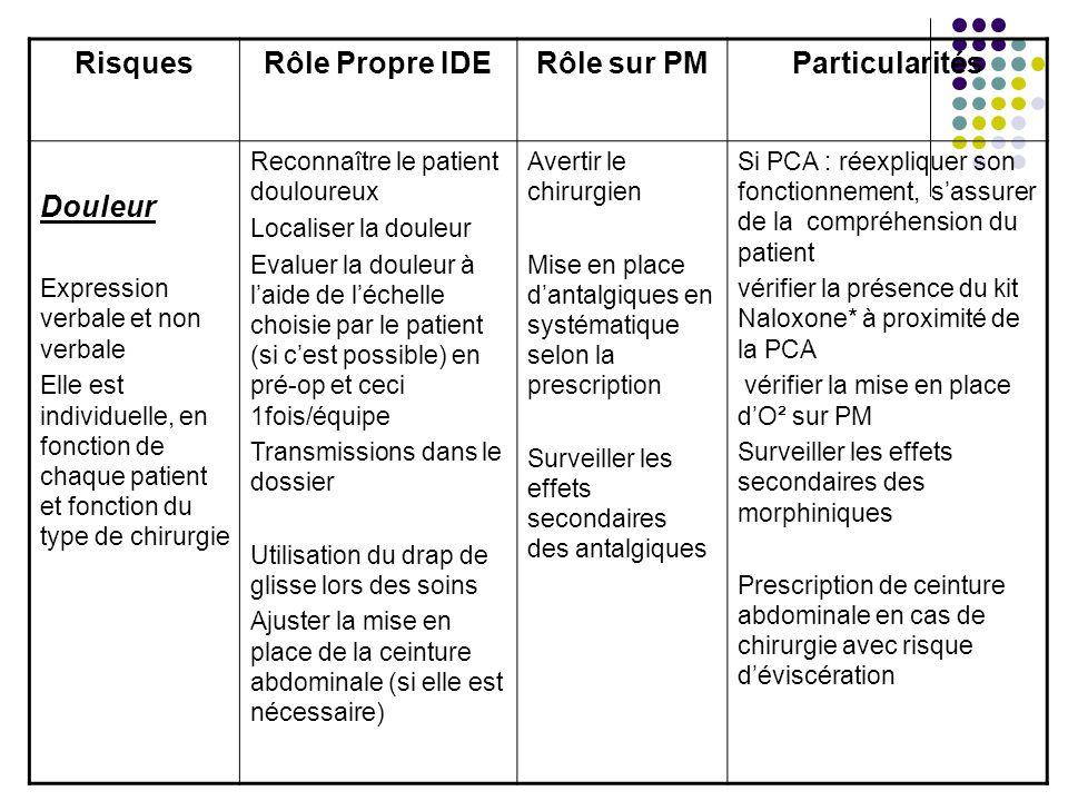 RisquesRôle Propre IDERôle sur PMParticularités Douleur Expression verbale et non verbale Elle est individuelle, en fonction de chaque patient et fonc