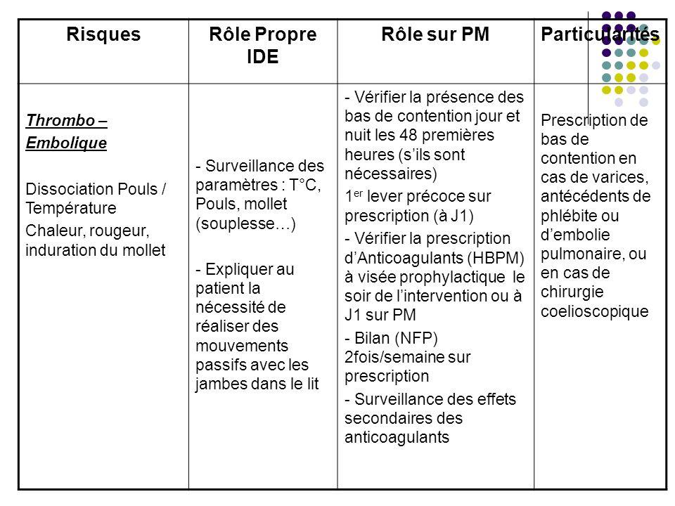 RisquesRôle Propre IDE Rôle sur PMParticularités Thrombo – Embolique Dissociation Pouls / Température Chaleur, rougeur, induration du mollet - Surveil