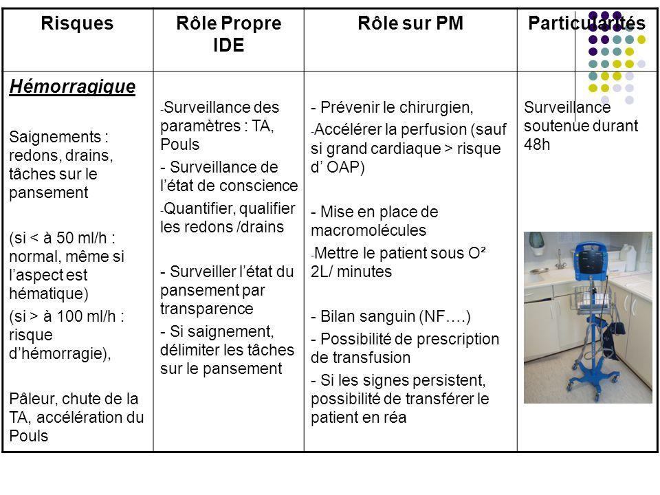 RisquesRôle Propre IDE Rôle sur PMParticularités Hémorragique Saignements : redons, drains, tâches sur le pansement (si < à 50 ml/h : normal, même si