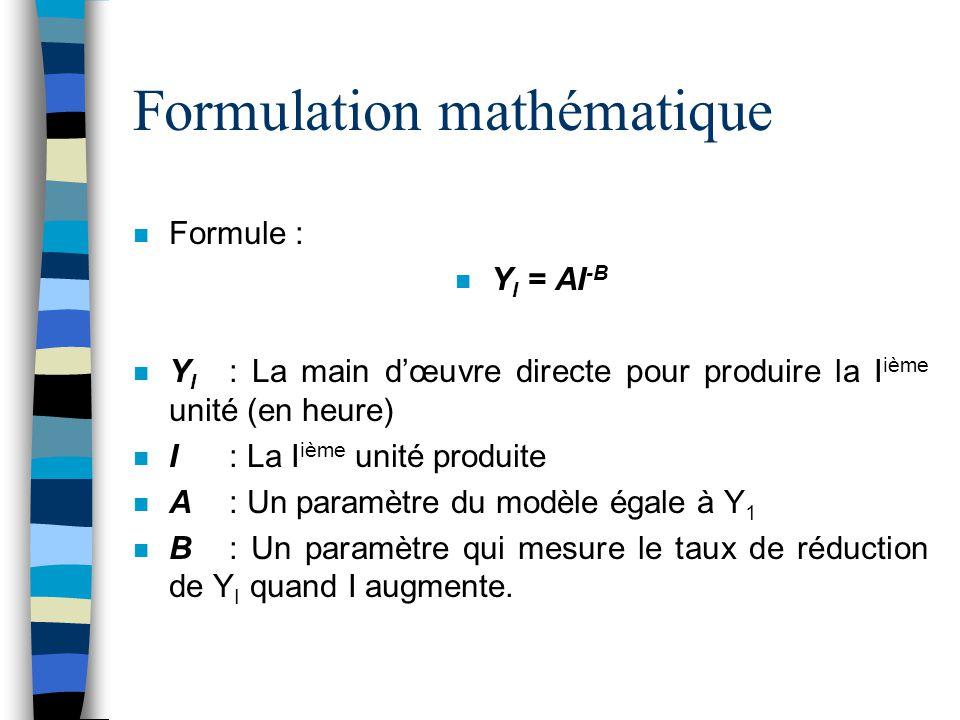 Formulation mathématique n Formule : n Y I = AI -B n Y I : La main d'œuvre directe pour produire la I ième unité (en heure) n I: La I ième unité produ