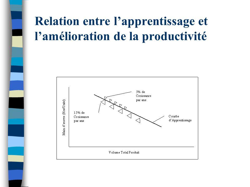 Relation entre l'apprentissage et l'amélioration de la productivité