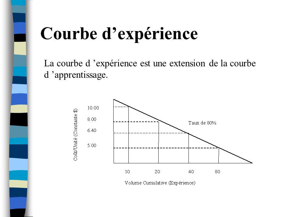 Courbe d'expérience La courbe d 'expérience est une extension de la courbe d 'apprentissage.