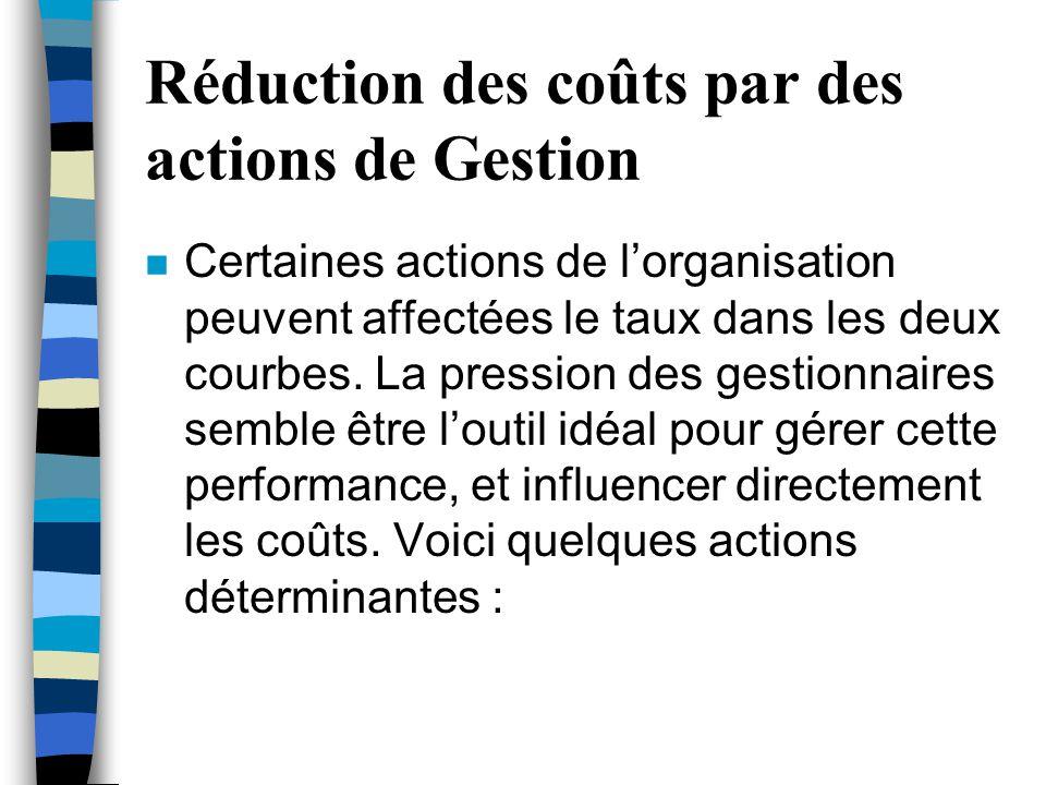 Réduction des coûts par des actions de Gestion n Certaines actions de l'organisation peuvent affectées le taux dans les deux courbes. La pression des