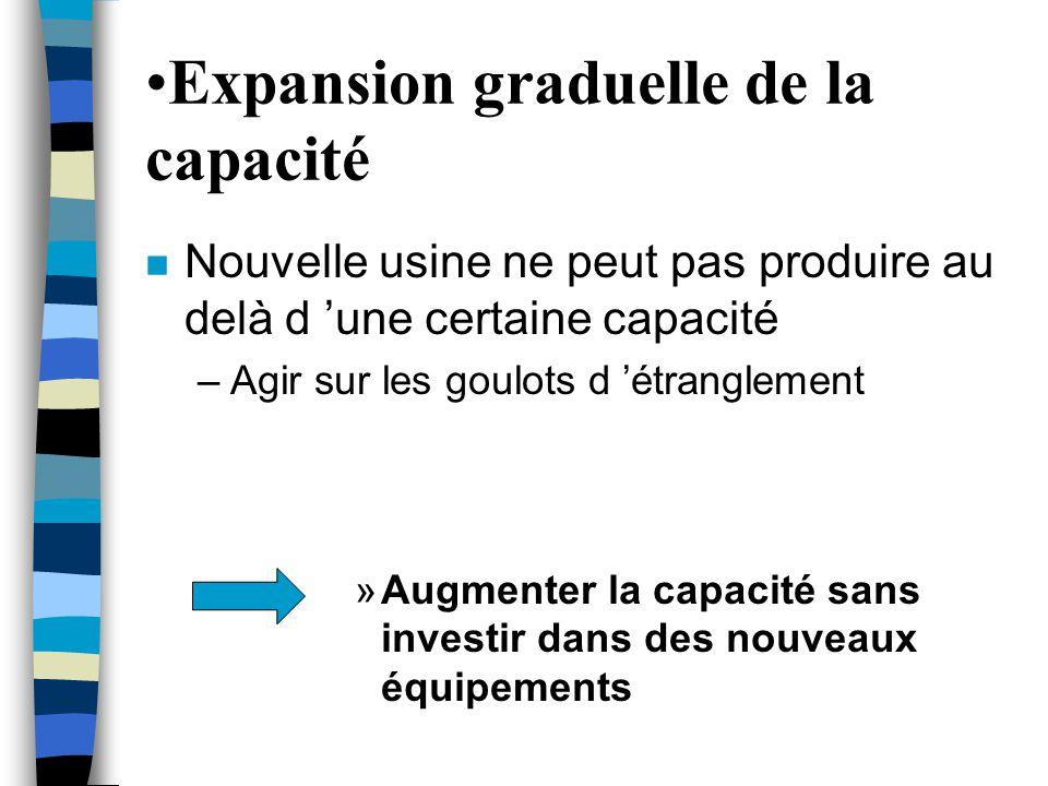 •Expansion graduelle de la capacité n Nouvelle usine ne peut pas produire au delà d 'une certaine capacité –Agir sur les goulots d 'étranglement »Augm