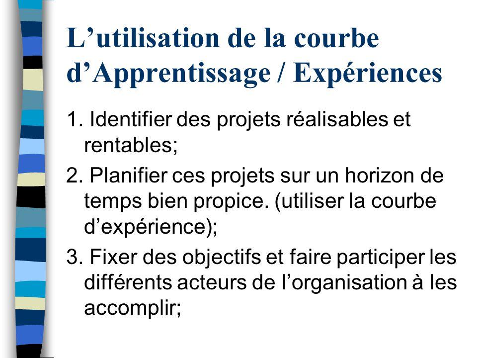 L'utilisation de la courbe d'Apprentissage / Expériences 1. Identifier des projets réalisables et rentables; 2. Planifier ces projets sur un horizon d