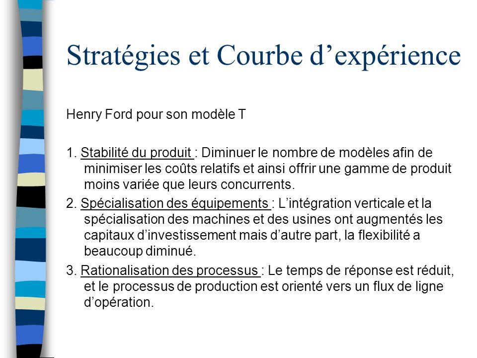 Stratégies et Courbe d'expérience Henry Ford pour son modèle T 1. Stabilité du produit : Diminuer le nombre de modèles afin de minimiser les coûts rel