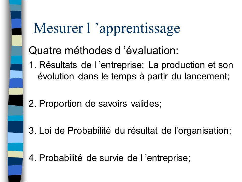 Mesurer l 'apprentissage Quatre méthodes d 'évaluation: 1. Résultats de l 'entreprise: La production et son évolution dans le temps à partir du lancem