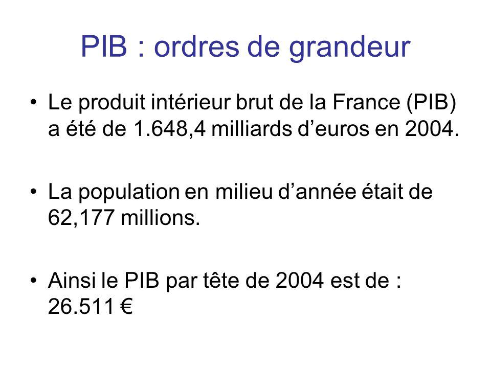 PIB : ordres de grandeur •Le produit intérieur brut de la France (PIB) a été de 1.648,4 milliards d'euros en 2004. •La population en milieu d'année ét