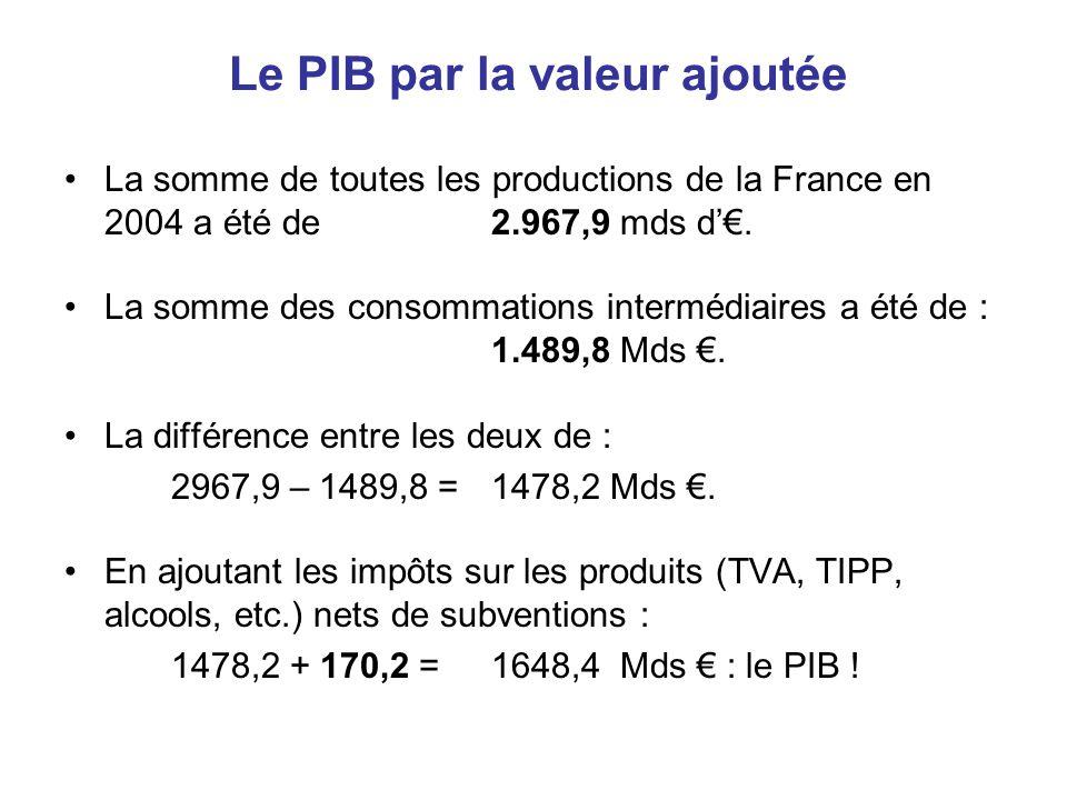 Le PIB par la valeur ajoutée •La somme de toutes les productions de la France en 2004 a été de 2.967,9 mds d'€. •La somme des consommations intermédia
