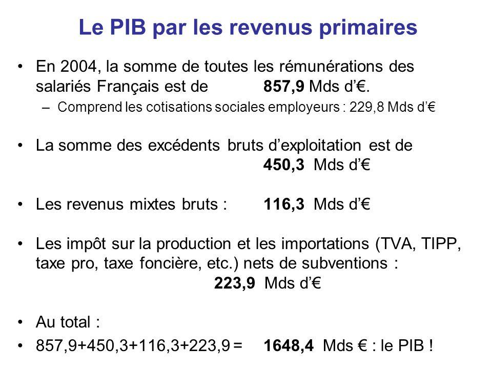Le PIB par les revenus primaires •En 2004, la somme de toutes les rémunérations des salariés Français est de 857,9 Mds d'€. –Comprend les cotisations