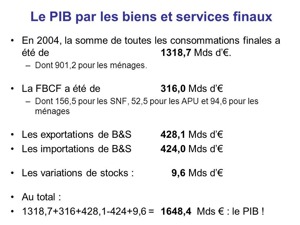 Le PIB par les biens et services finaux •En 2004, la somme de toutes les consommations finales a été de 1318,7 Mds d'€. –Dont 901,2 pour les ménages.