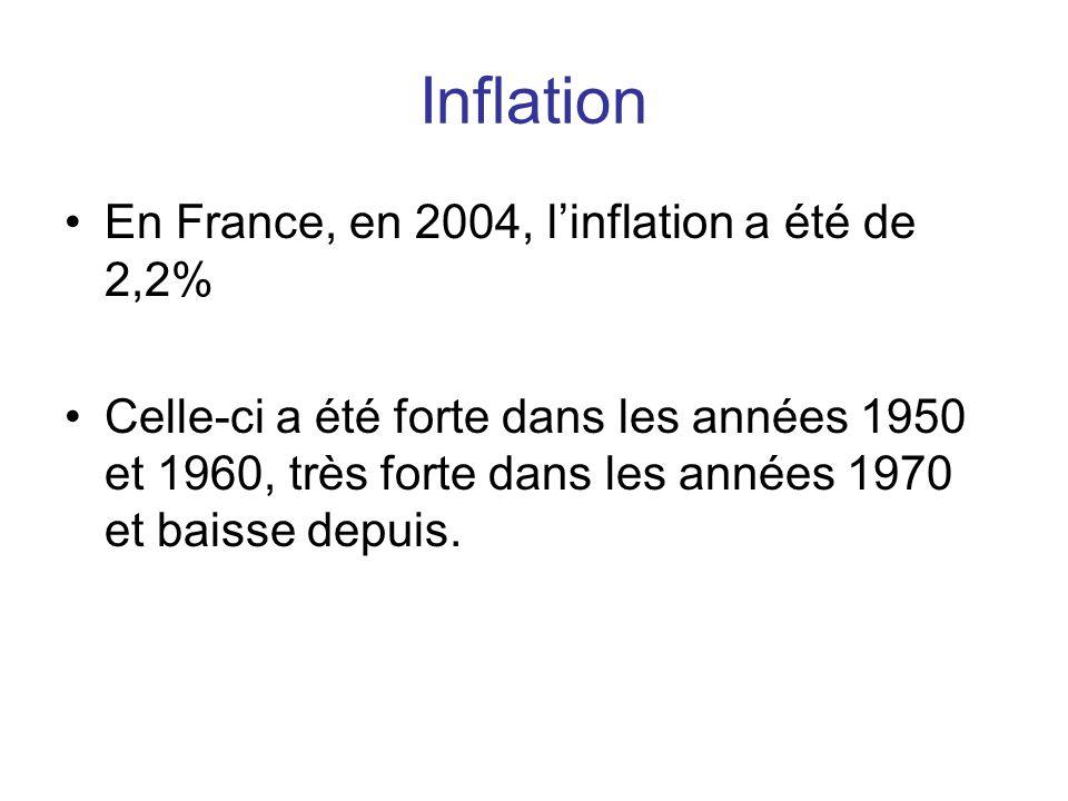 Inflation •En France, en 2004, l'inflation a été de 2,2% •Celle-ci a été forte dans les années 1950 et 1960, très forte dans les années 1970 et baisse