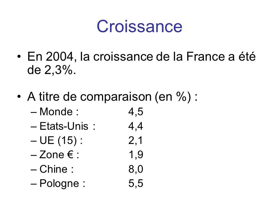 Croissance •En 2004, la croissance de la France a été de 2,3%. •A titre de comparaison (en %) : –Monde : 4,5 –Etats-Unis : 4,4 –UE (15) : 2,1 –Zone €