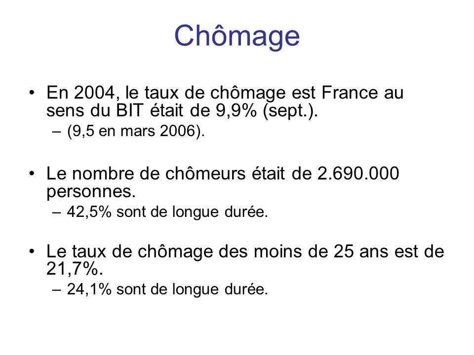 Chômage •En 2004, le taux de chômage est France au sens du BIT était de 9,9% (sept.). –(9,5 en mars 2006). •Le nombre de chômeurs était de 2.690.000 p