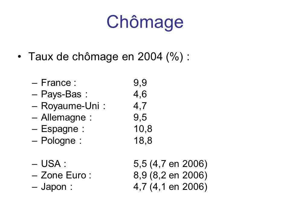 Chômage •Taux de chômage en 2004 (%) : –France : 9,9 –Pays-Bas : 4,6 –Royaume-Uni : 4,7 –Allemagne : 9,5 –Espagne : 10,8 –Pologne : 18,8 –USA : 5,5 (4