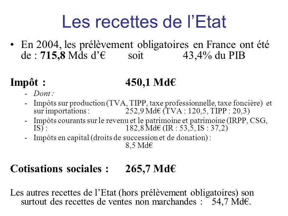 Les recettes de l'Etat •En 2004, les prélèvement obligatoires en France ont été de : 715,8 Mds d'€ soit43,4% du PIB Impôt : 450,1 Md€ -Dont : -Impôts
