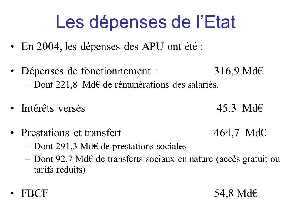 Les dépenses de l'Etat •En 2004, les dépenses des APU ont été : •Dépenses de fonctionnement : 316,9 Md€ –Dont 221,8 Md€ de rémunérations des salariés.