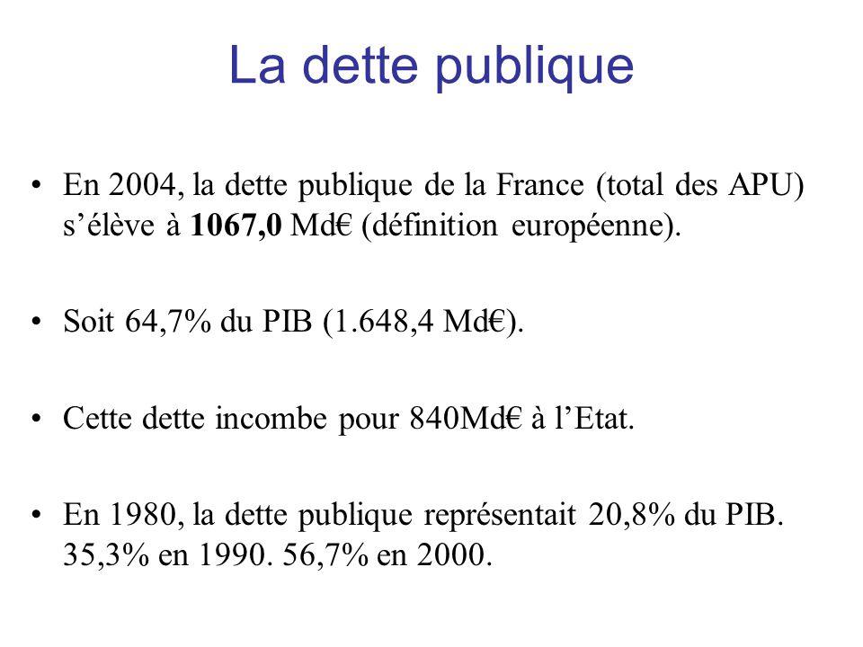La dette publique •En 2004, la dette publique de la France (total des APU) s'élève à 1067,0 Md€ (définition européenne). •Soit 64,7% du PIB (1.648,4 M