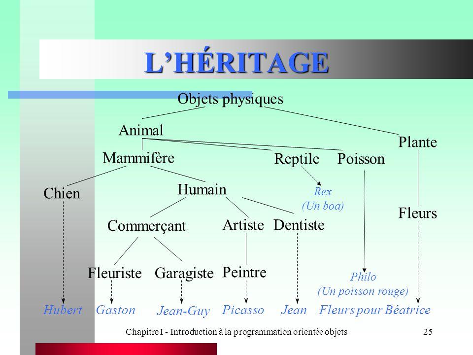 Chapitre I - Introduction à la programmation orientée objets25 L'HÉRITAGE Objets physiques Animal Plante Chien Humain Fleurs Hubert Commerçant Artiste