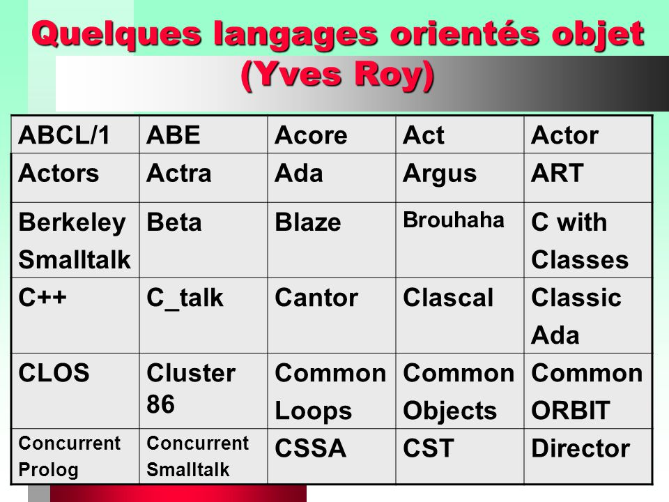 Chapitre I - Introduction à la programmation orientée objets34 Quelques langages orientés objet (Yves Roy) ABCL/1LABEAcoreActActor ActorsActraAdaArgus