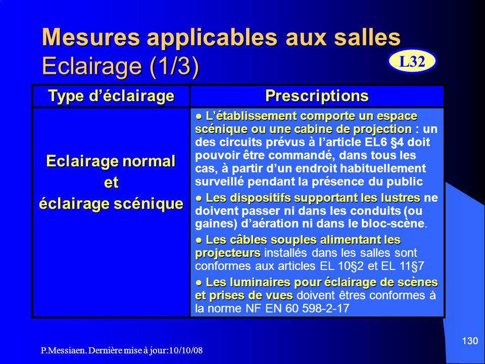 P.Messiaen. Dernière mise à jour:10/10/08 129 Mesures applicables aux salles Chauffage et gaz (6/6) Les canalisations de gaz dans les salles doivent ê