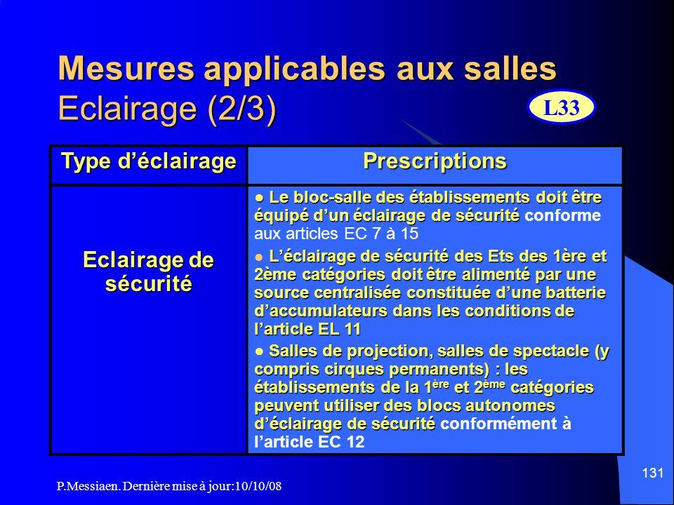 P.Messiaen. Dernière mise à jour:10/10/08 130 Mesures applicables aux salles Eclairage (1/3) Type d'éclairage Prescriptions Eclairage normal et éclair