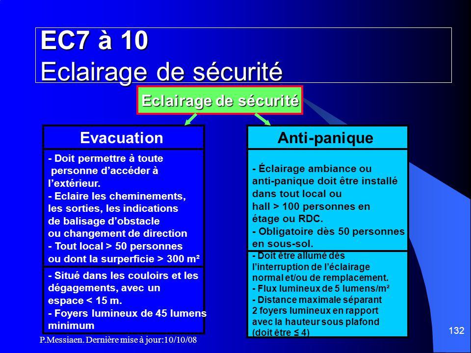 P.Messiaen. Dernière mise à jour:10/10/08 131 Mesures applicables aux salles Eclairage (2/3) Type d'éclairage Prescriptions Eclairage de sécurité ● Le