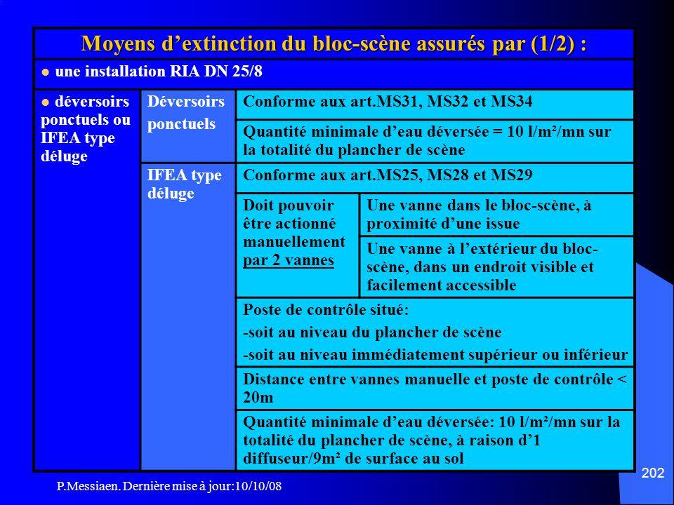 P.Messiaen. Dernière mise à jour:10/10/08 201 Espace scénique isolable Moyens d'extinction (2/2) L'ensemble des systèmes d'extinction à eau peut être
