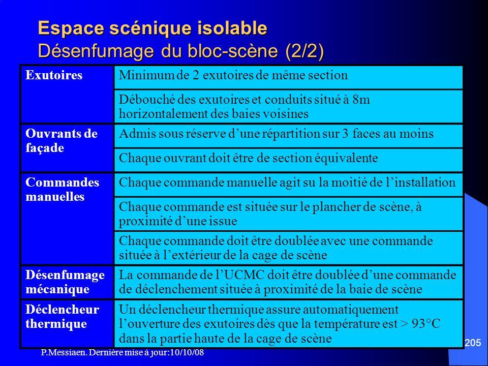 P.Messiaen. Dernière mise à jour:10/10/08 204 Espace scénique isolable Désenfumage du bloc-scène (1/2)  Le bloc-scène doit être désenfumé quelle que