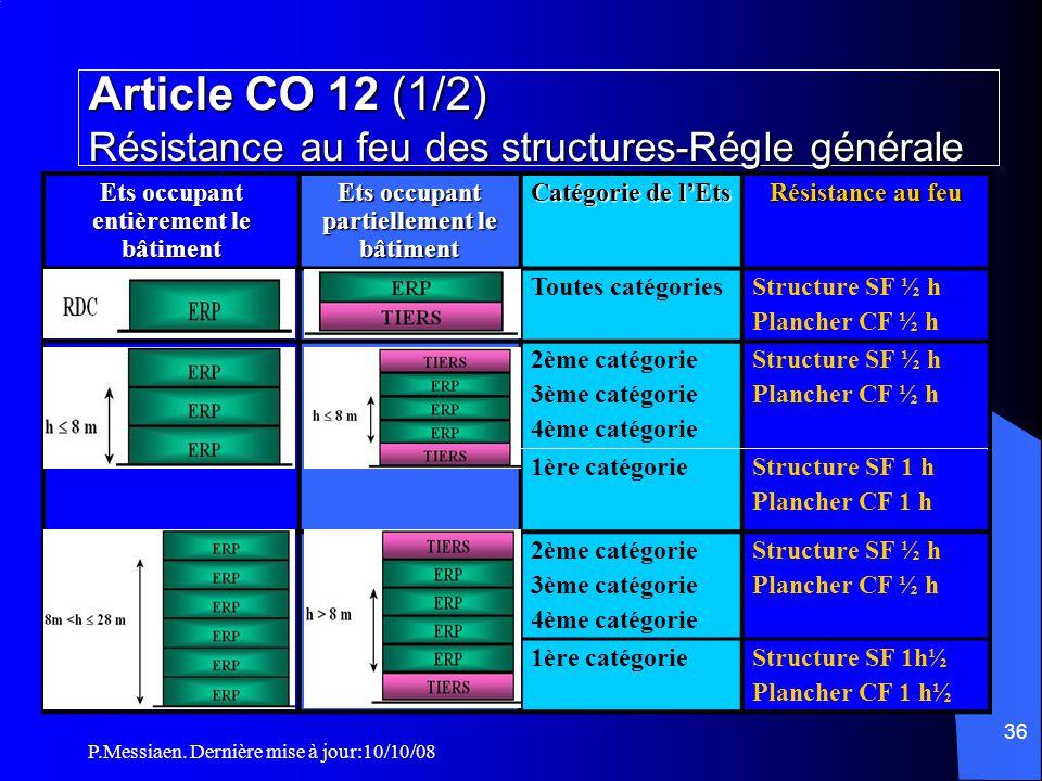 P.Messiaen. Dernière mise à jour:10/10/08 35 Section 2: construction Distribution intérieure des locaux Cloisonnement traditionnel autorisé pour tout