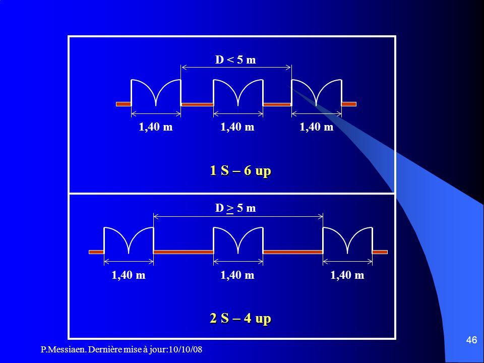 P.Messiaen. Dernière mise à jour:10/10/08 45 CO43 Répartition des dégagements (3/5) 0,90 m 1,20 m 1 S – 2 up