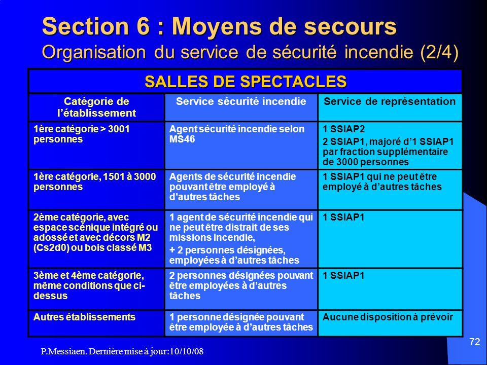 P.Messiaen. Dernière mise à jour:10/10/08 71 Section 6 : Moyens de secours Organisation du service de sécurité incendie (1/4)  L'organisation et la c